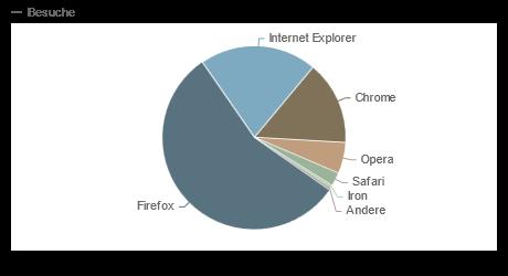 Browser-Marktanteil Web 2012