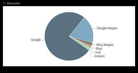 Suchmaschinen-Marktanteil Blog 2012