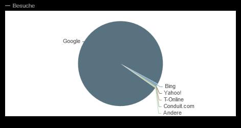 Suchmaschinen-Marktanteil Web 2012